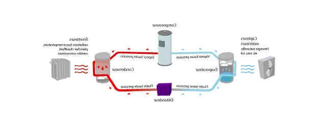 Comment ça fonctionne une pompe à chaleur ?