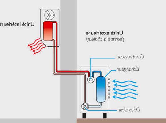 Comment ça marche la pompe à chaleur ?