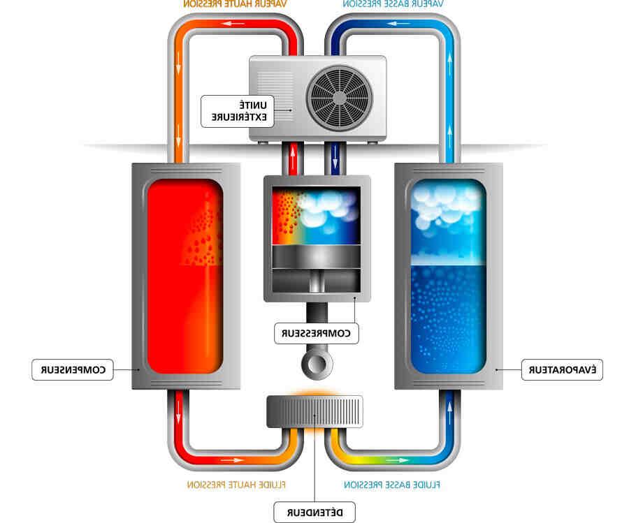 Comment calculer la puissance d'une pompe à chaleur Air-air ?