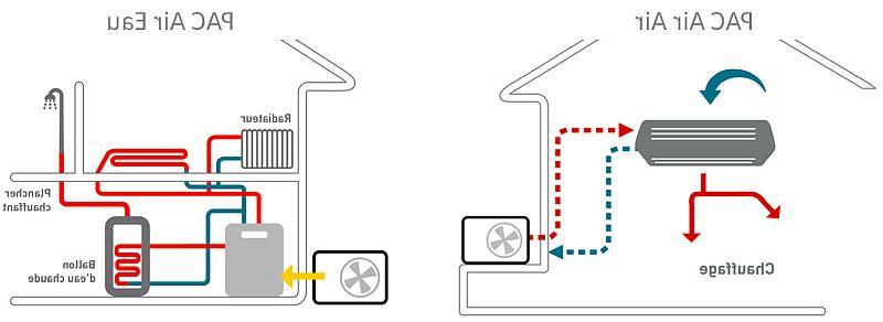 Comment fonctionne une pompe à chaleur aérothermique ?