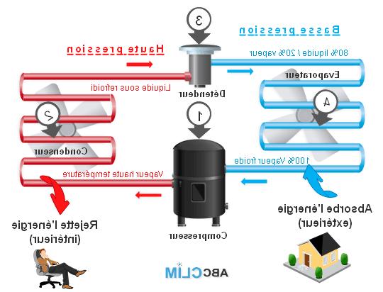 Comment fonctionne une pompe à chaleur gainable ?