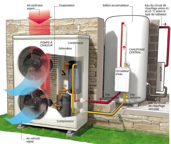 Comment mettre en marche une pompe à chaleur ?