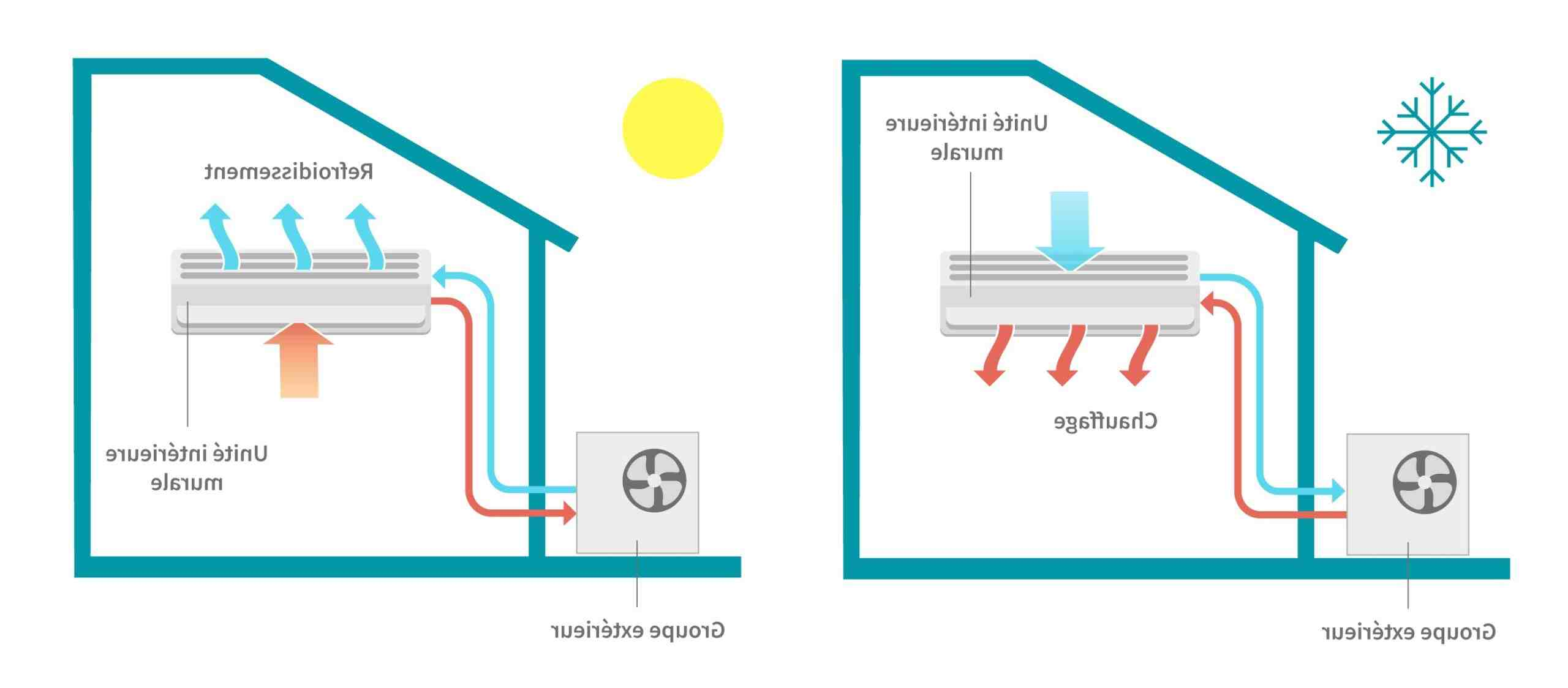 Comment utiliser sa pompe à chaleur air-air ?