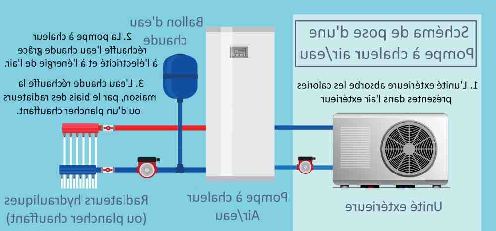 Où installer unité intérieure pompe à chaleur Air-air ?
