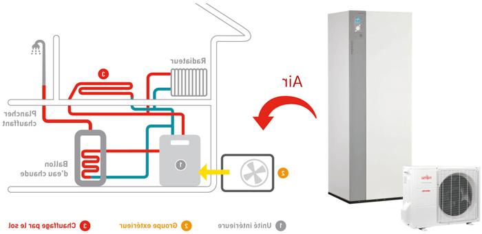 Quel est le principe de fonctionnement d'une pompe à chaleur ?