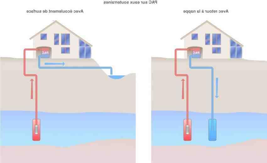 Quel est le principe d'un chauffage géothermique ?