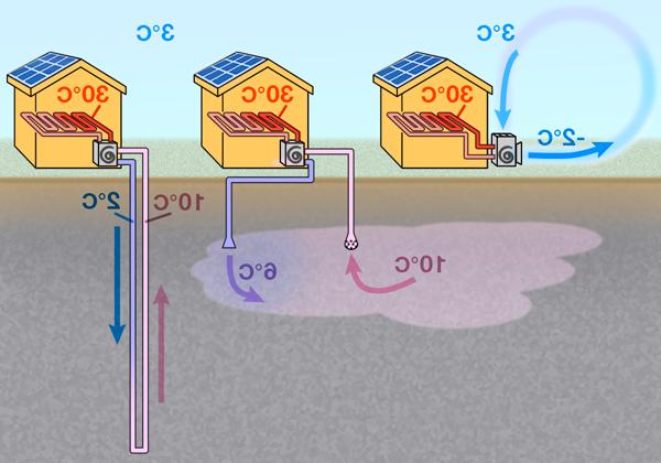 Quel est le principe d'une pompe à chaleur air eau ?