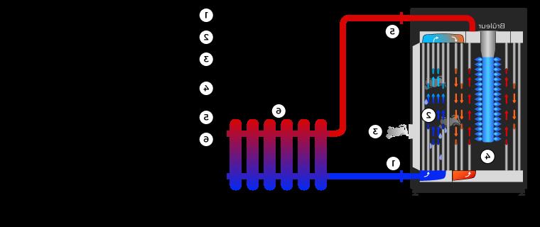 Quel est le rendement d'une chaudière à condensation ?