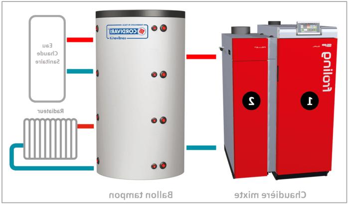 Quel radiateur pour chaudière granulé ?