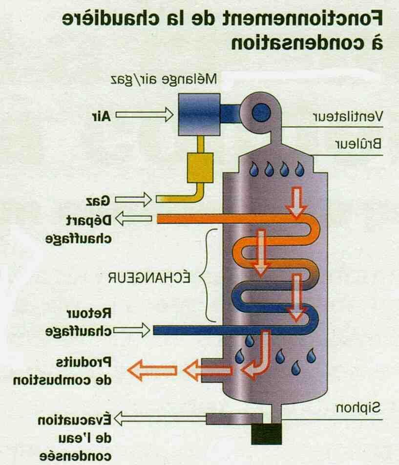 Quelle chaudière gaz la plus fiable ?