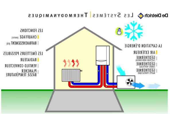 Quelle entreprise pour une pompe à chaleur ?
