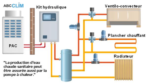 Quelle est la consommation électrique d'une pompe à chaleur air-air ?