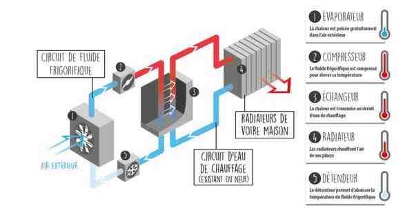 Quelle est la marque de pompe à chaleur la plus fiable ?
