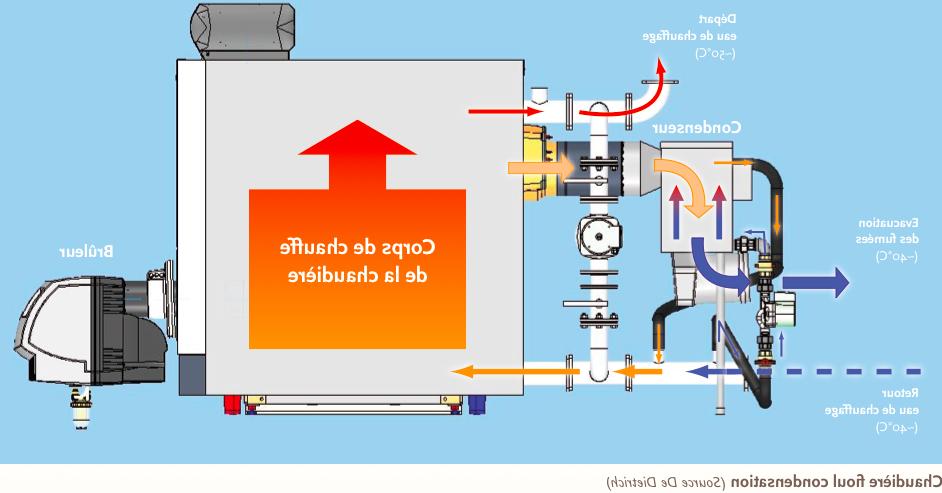 Quelle est la meilleure marque de chaudière à condensation ?