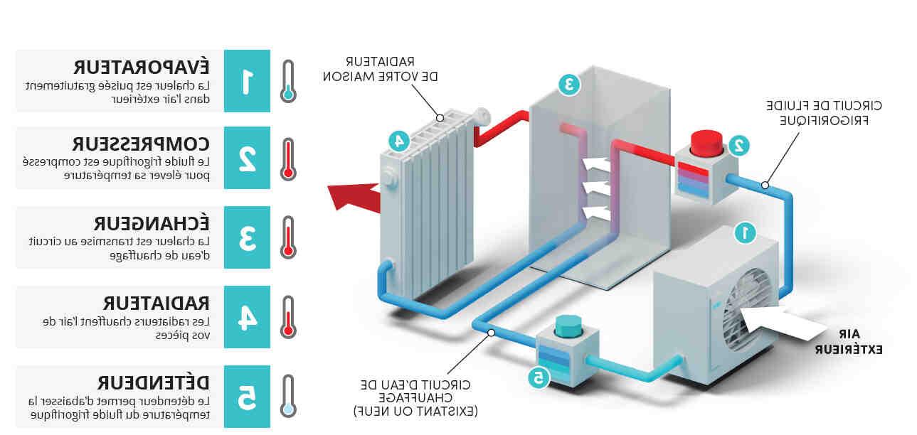 Quelle puissance de pompe à chaleur pour 150m2 ?