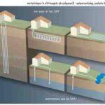 Quelles sont les particularités de la pompe à chaleur géothermique ?