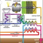 Quels sont les 3 types de géothermie ?
