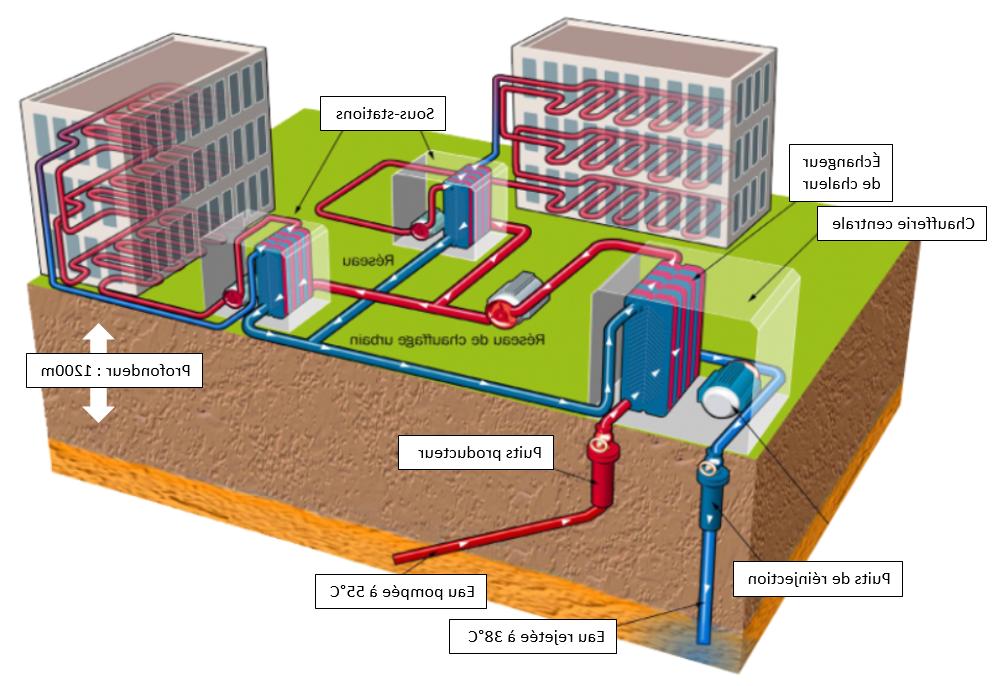 Quels sont les avantages et les inconvénients de la géothermie ?