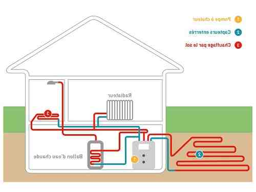 Quels sont les inconvénients d'une pompe à chaleur ?
