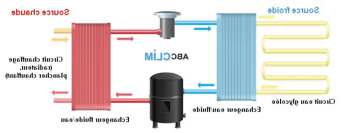 Qu'est-ce que le chauffage par pompe à chaleur ?