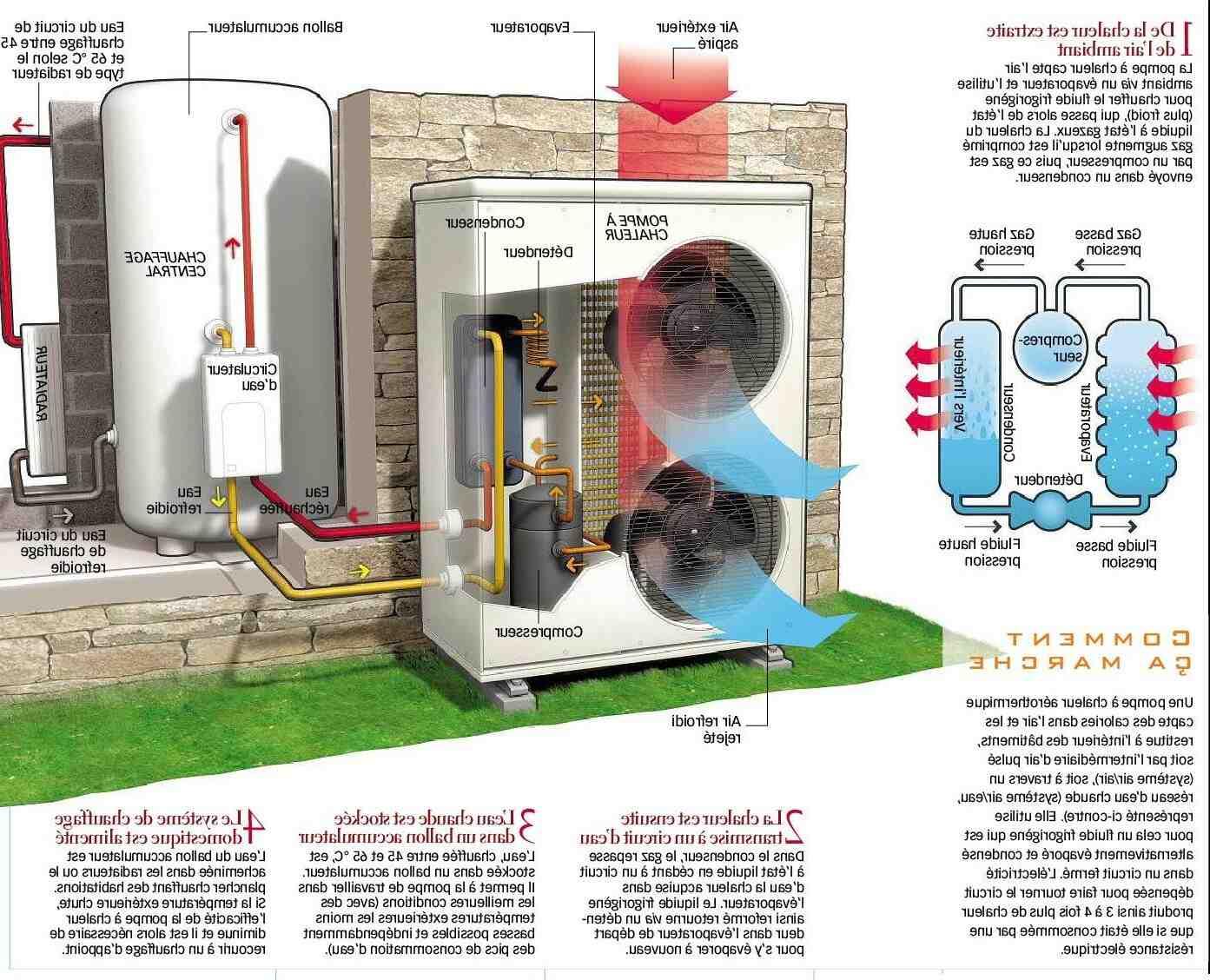 Qu'est-ce qu'une pompe à chaleur Air-air ?