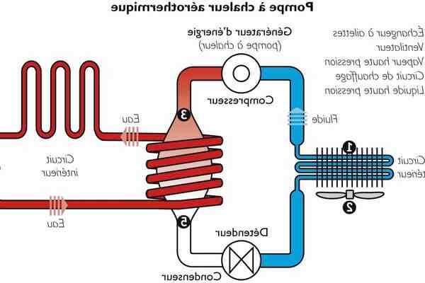 Qu'est-ce qu'une pompe à chaleur air-eau ?