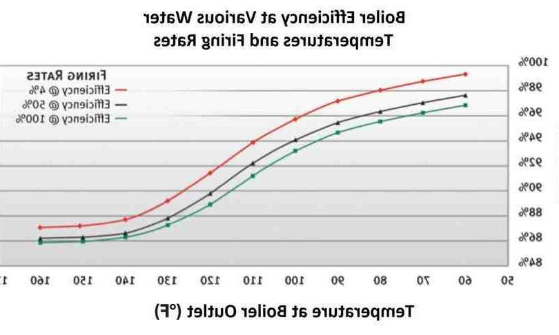 Chaudière gaz basse température
