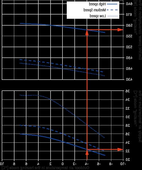 Quelle est la consommation électrique d'une clim réversible ?