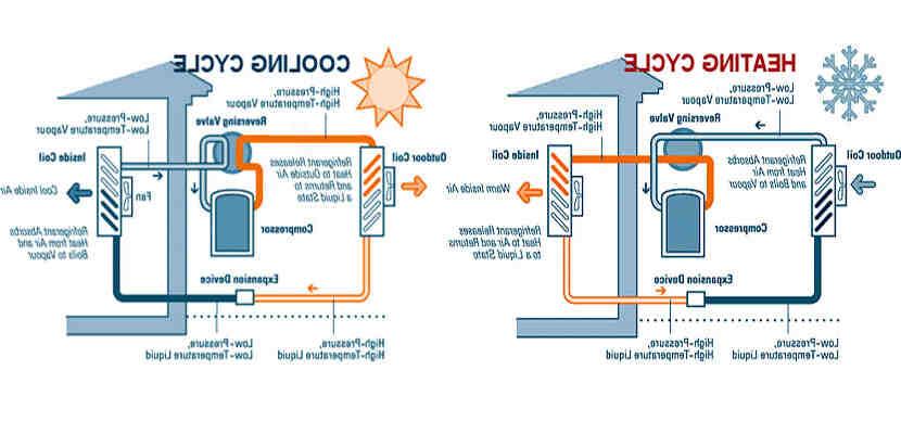 Quelle puissance electrique pour une pompe à chaleur ?
